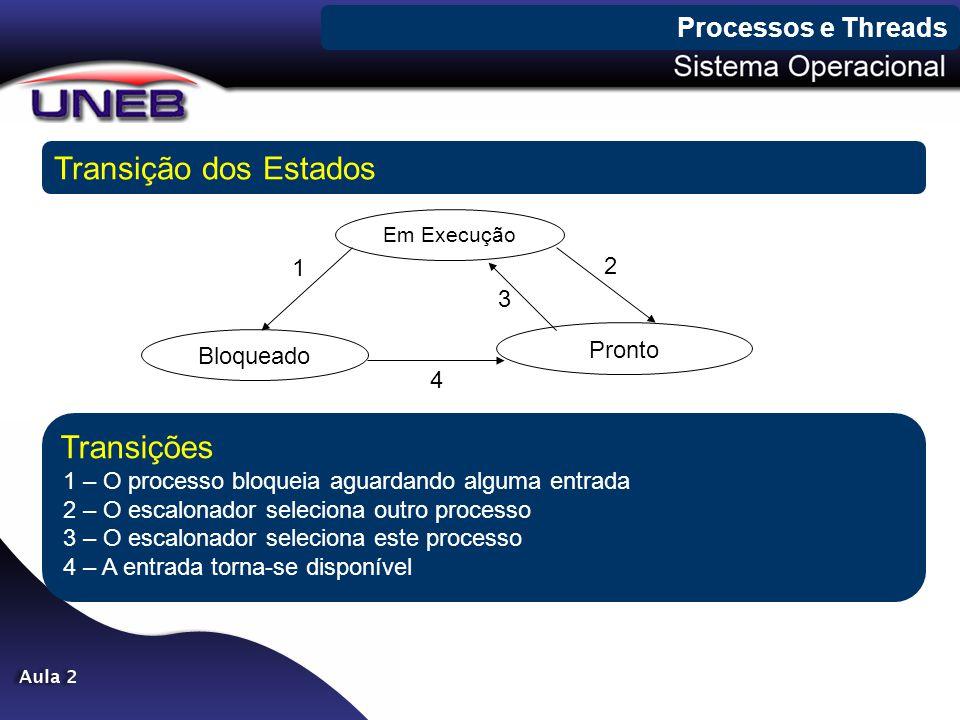 Processos e Threads Transição dos Estados. Em Execução. 1. 2. 3. Bloqueado. Pronto. 4.