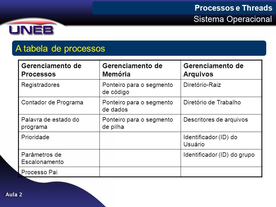 A tabela de processos Processos e Threads Gerenciamento de Processos