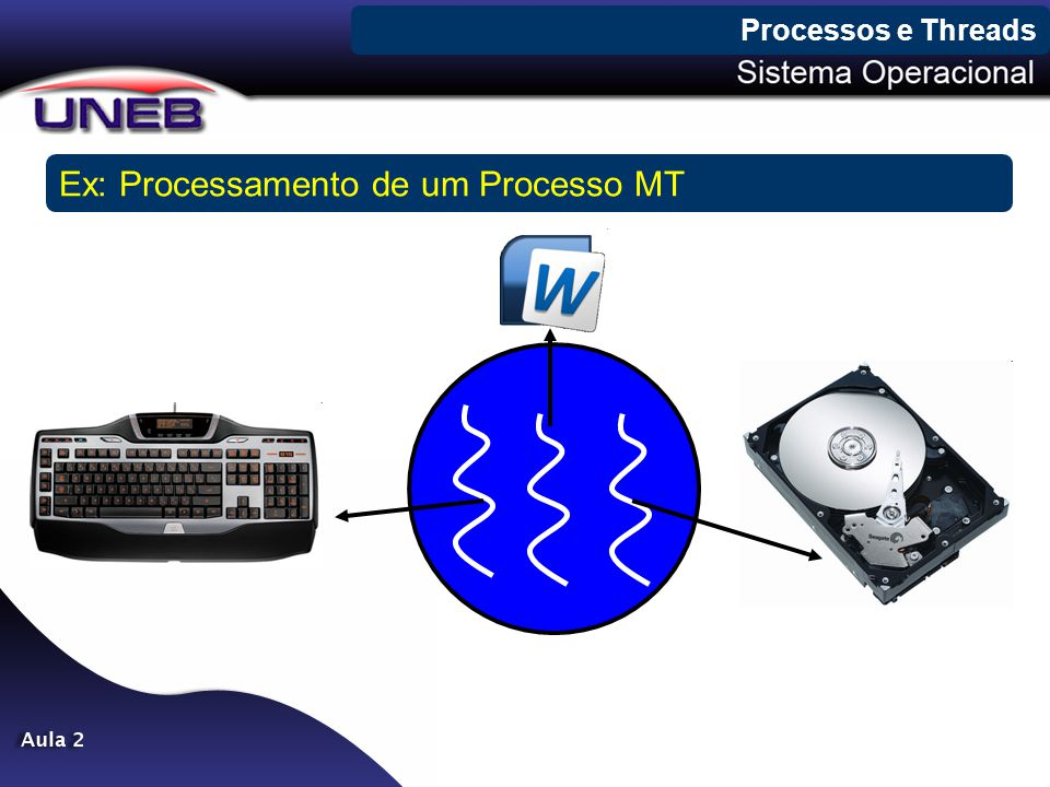 Ex: Processamento de um Processo MT