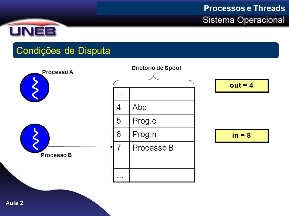 Condições de Disputa Processos e Threads ... 4 Abc 5 Prog.c 6 Prog.n 7