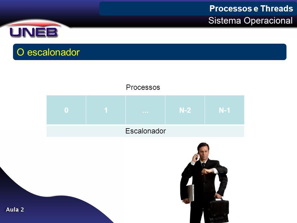 Processos e Threads O escalonador Processos 1 ... N-2 N-1 Escalonador