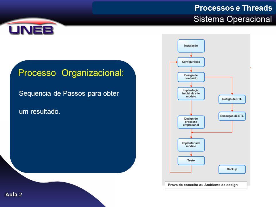 Processo Organizacional: Sequencia de Passos para obter um resultado.