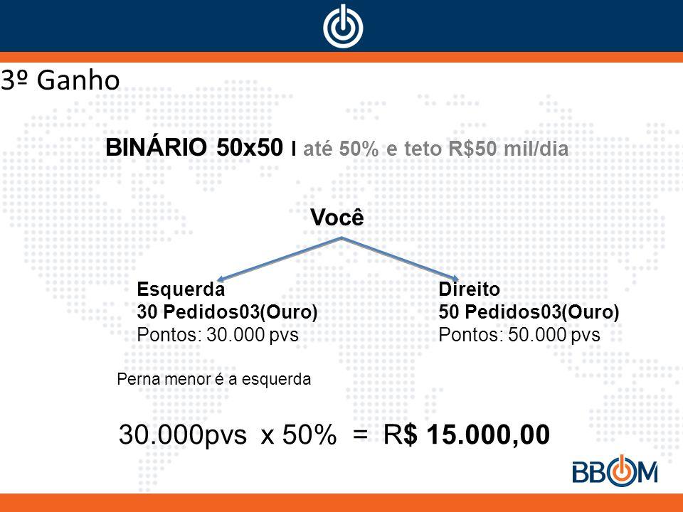 BINÁRIO 50x50 I até 50% e teto R$50 mil/dia