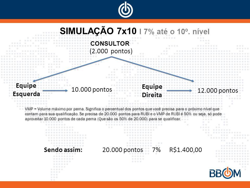 SIMULAÇÃO 7x10 I 7% até o 10º. nível