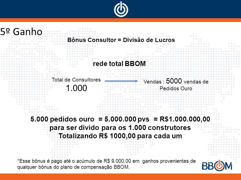 5º Ganho 1.000 5.000 pedidos ouro = 5.000.000 pvs = R$1.000.000,00