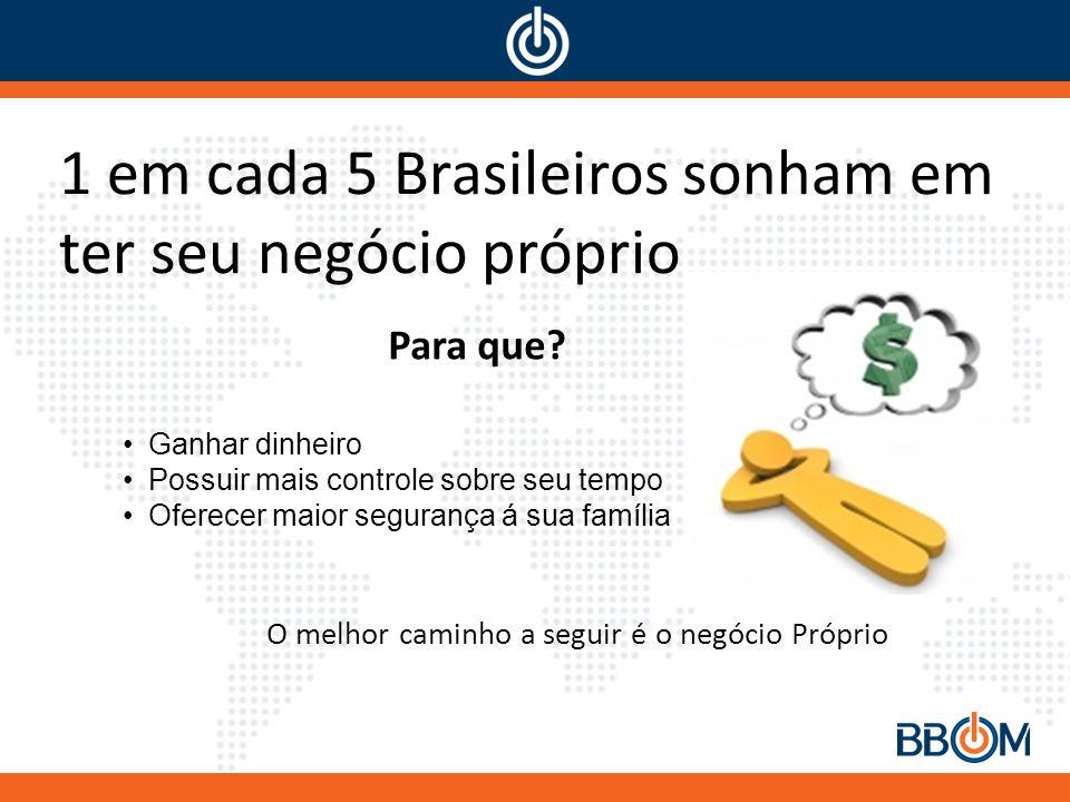 1 em cada 5 Brasileiros sonham em ter seu negócio próprio