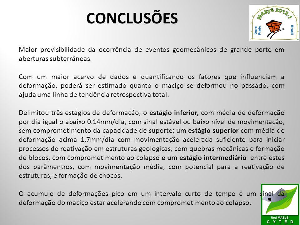CONCLUSÕES Maior previsibilidade da ocorrência de eventos geomecânicos de grande porte em aberturas subterrâneas.