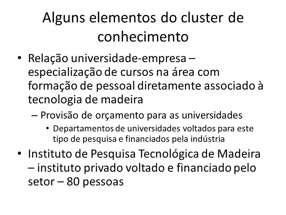 Alguns elementos do cluster de conhecimento