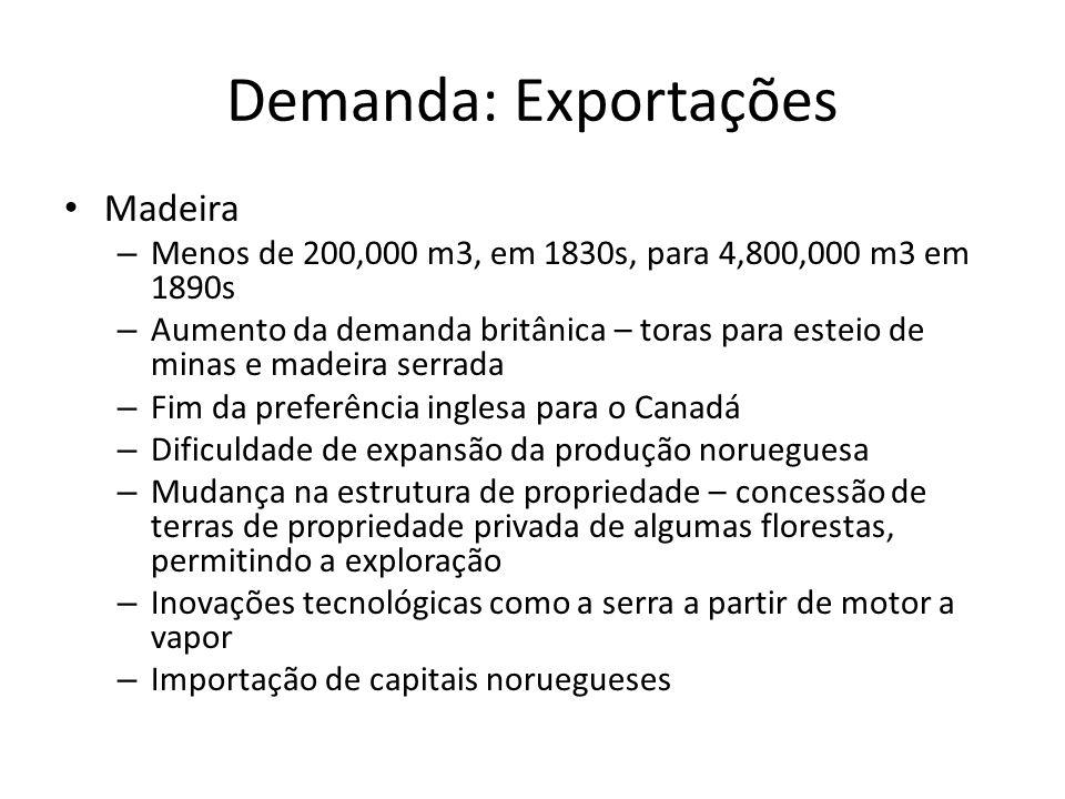 Demanda: Exportações Madeira
