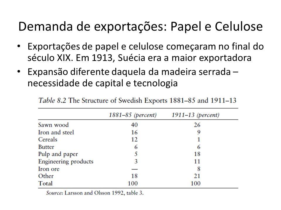 Demanda de exportações: Papel e Celulose