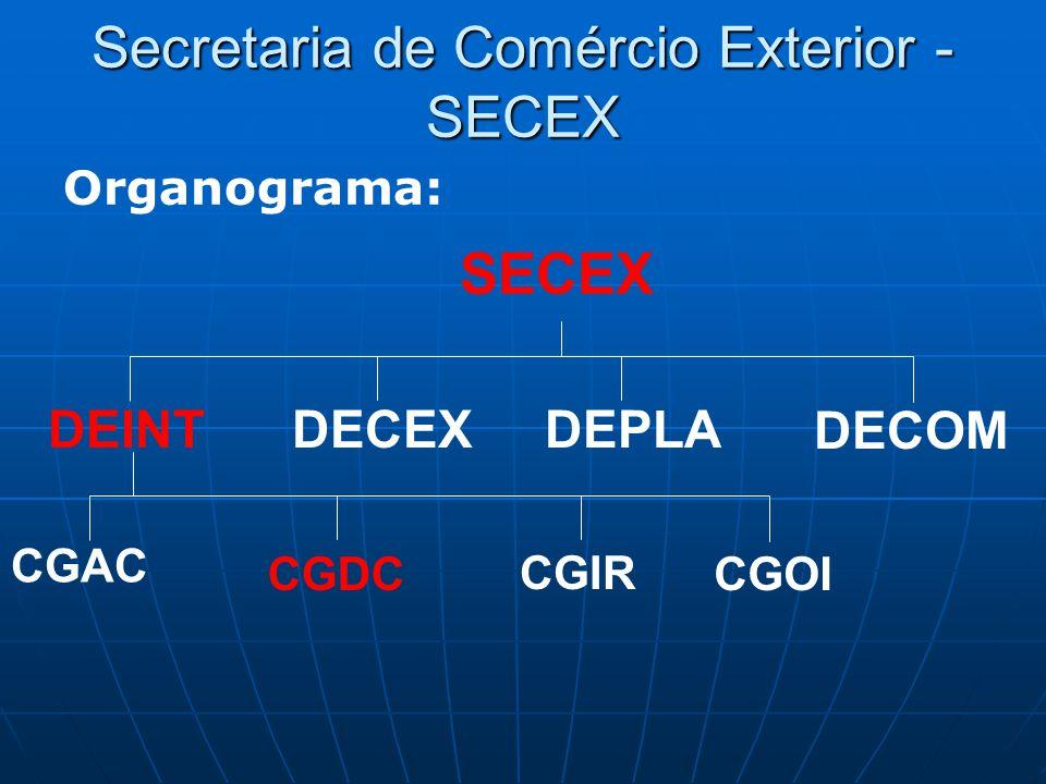 Secretaria de Comércio Exterior - SECEX