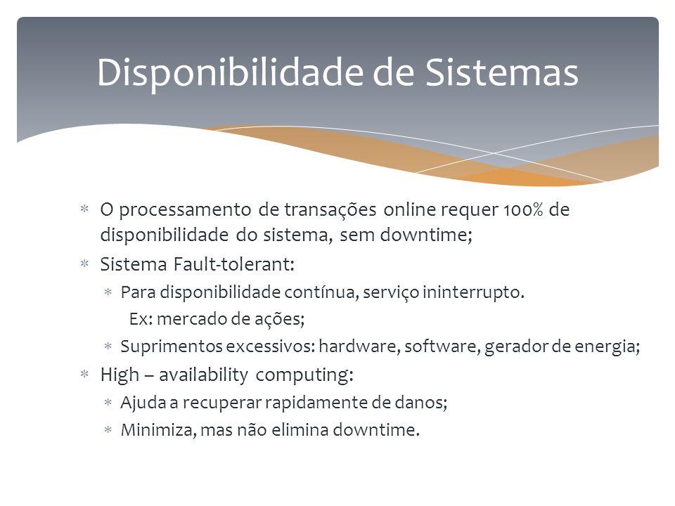 Disponibilidade de Sistemas