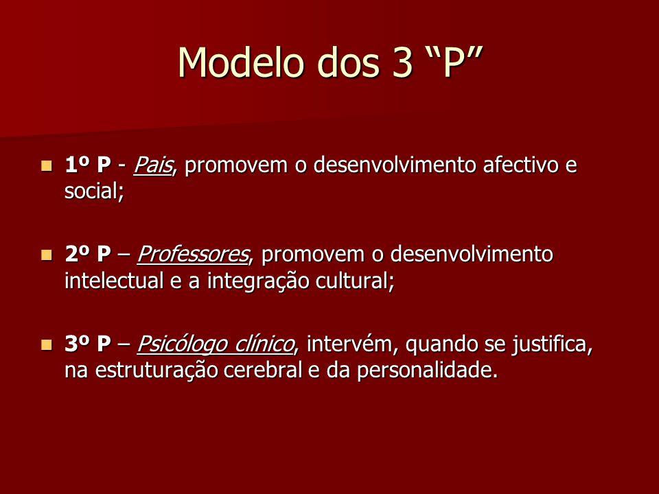 Modelo dos 3 P 1º P - Pais, promovem o desenvolvimento afectivo e social;