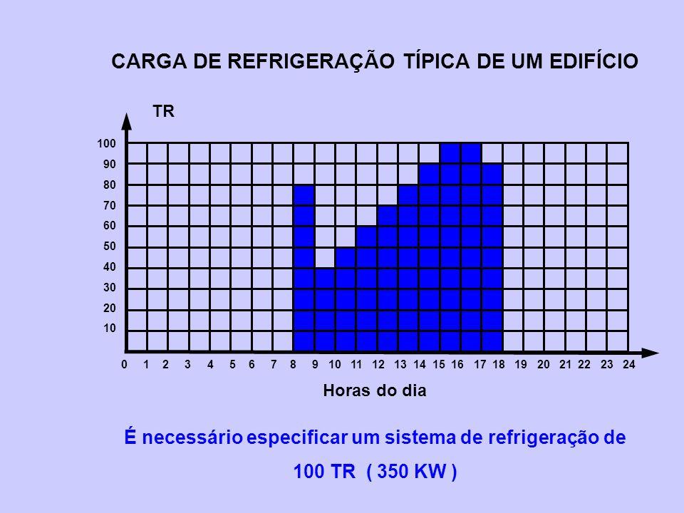 CARGA DE REFRIGERAÇÃO TÍPICA DE UM EDIFÍCIO