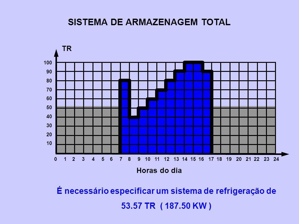 SISTEMA DE ARMAZENAGEM TOTAL