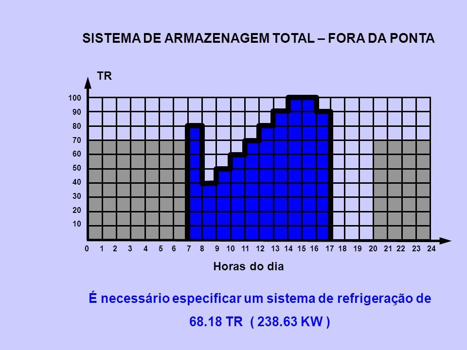 SISTEMA DE ARMAZENAGEM TOTAL – FORA DA PONTA