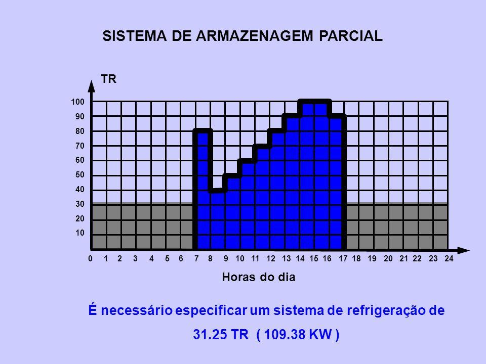 SISTEMA DE ARMAZENAGEM PARCIAL