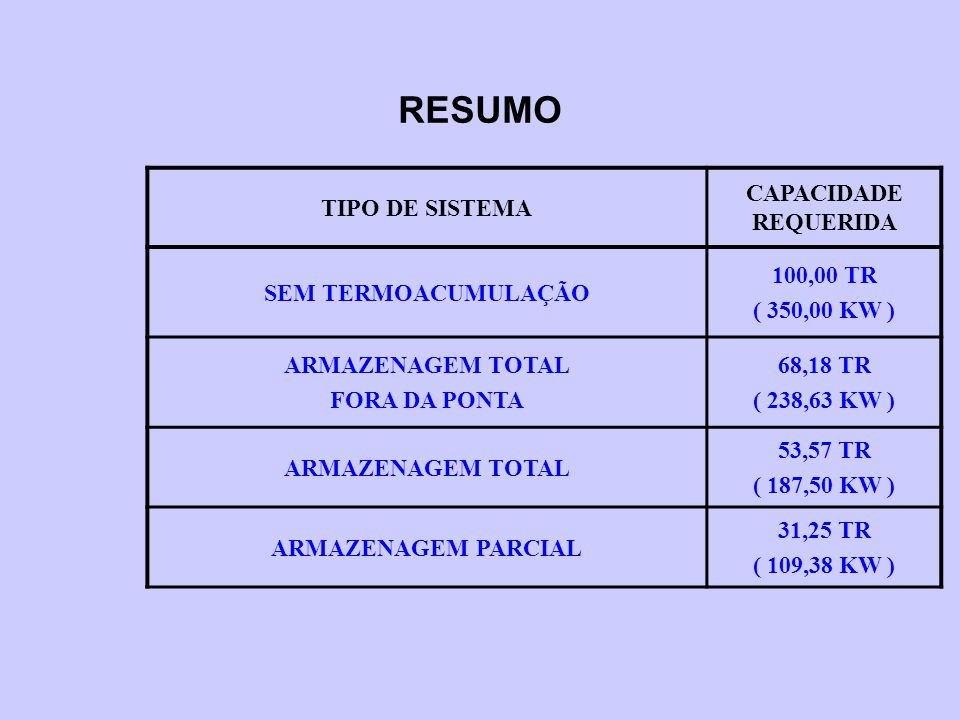 RESUMO TIPO DE SISTEMA CAPACIDADE REQUERIDA SEM TERMOACUMULAÇÃO