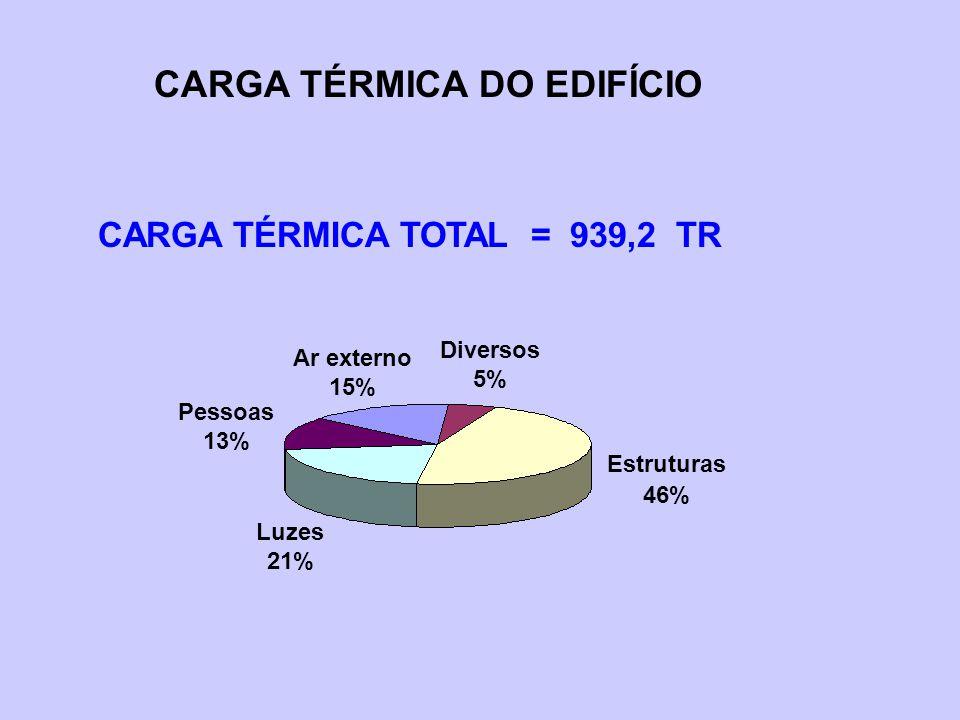 CARGA TÉRMICA DO EDIFÍCIO