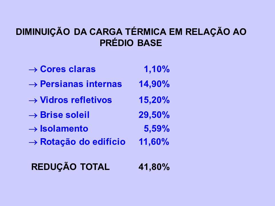 DIMINUIÇÃO DA CARGA TÉRMICA EM RELAÇÃO AO PRÉDIO BASE