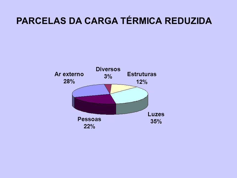 PARCELAS DA CARGA TÉRMICA REDUZIDA