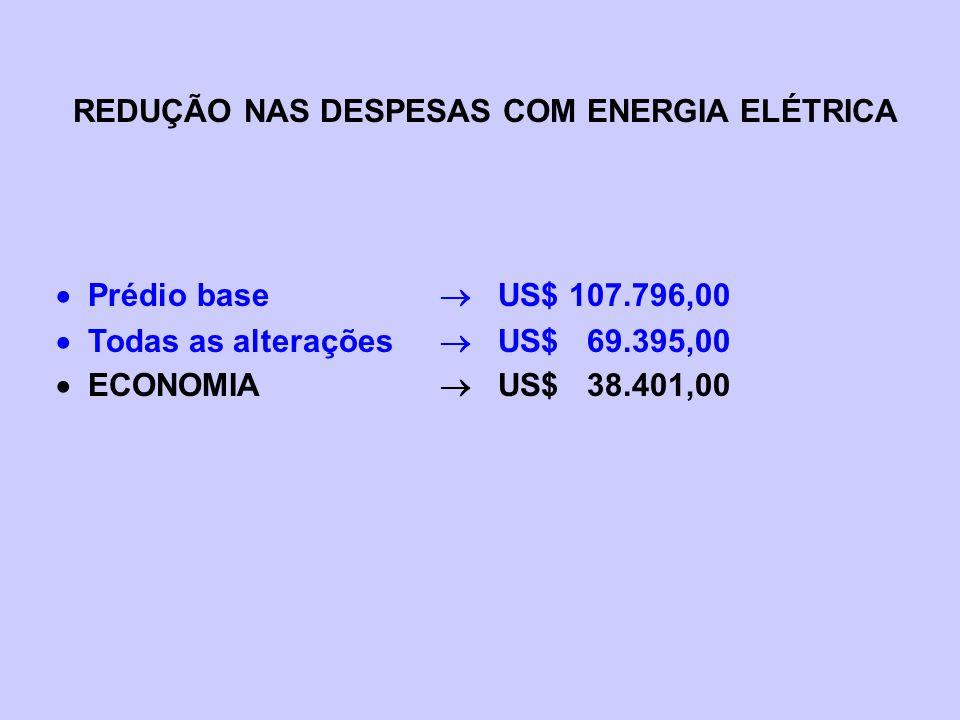 REDUÇÃO NAS DESPESAS COM ENERGIA ELÉTRICA