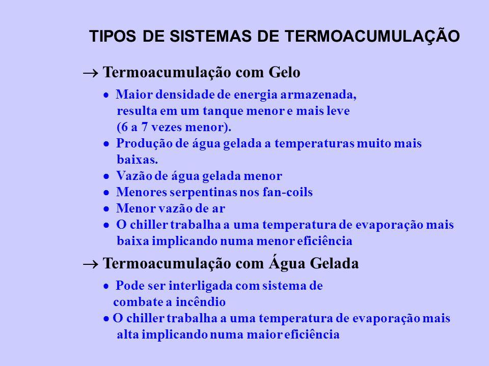 TIPOS DE SISTEMAS DE TERMOACUMULAÇÃO