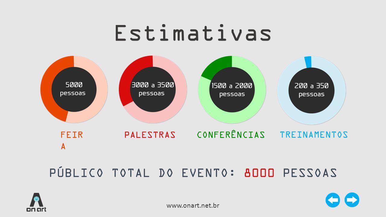 Estimativas PÚBLICO TOTAL DO EVENTO: 8000 PESSOAS FEIRA PALESTRAS