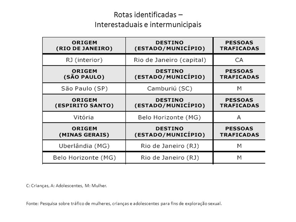 Rotas identificadas – Interestaduais e intermunicipais