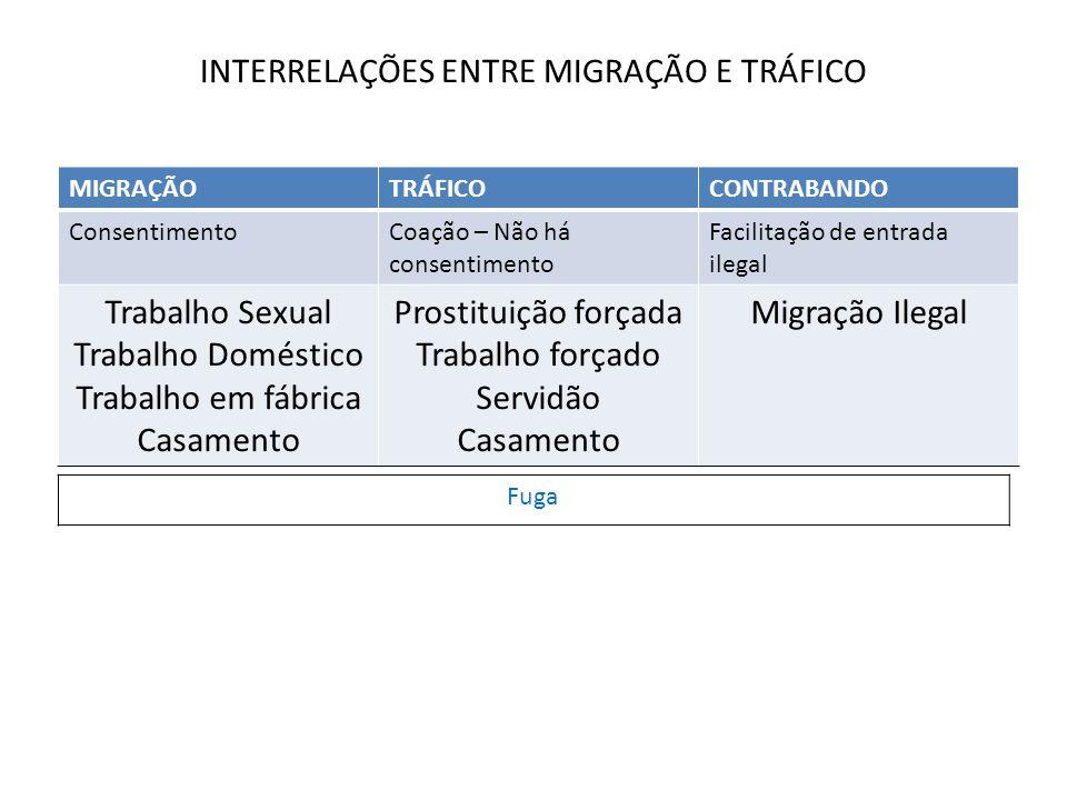 INTERRELAÇÕES ENTRE MIGRAÇÃO E TRÁFICO