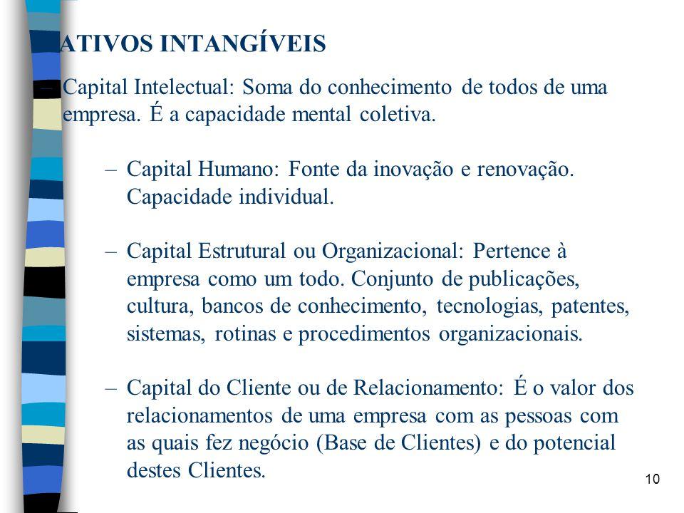 ATIVOS INTANGÍVEIS Capital Intelectual: Soma do conhecimento de todos de uma empresa. É a capacidade mental coletiva.