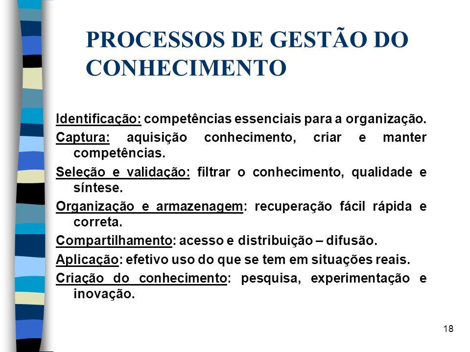 PROCESSOS DE GESTÃO DO CONHECIMENTO