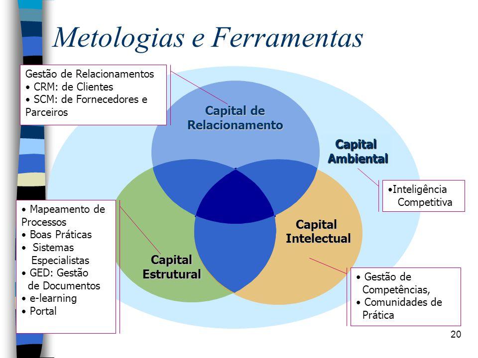 Metologias e Ferramentas