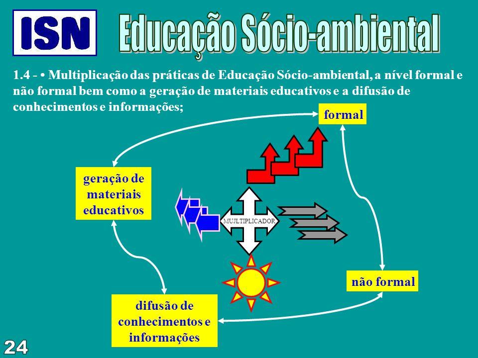 geração de materiais educativos difusão de conhecimentos e informações