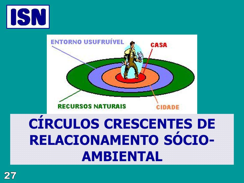 CÍRCULOS CRESCENTES DE RELACIONAMENTO SÓCIO-AMBIENTAL