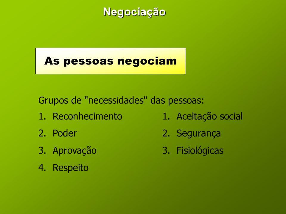 Negociação As pessoas negociam Grupos de necessidades das pessoas: