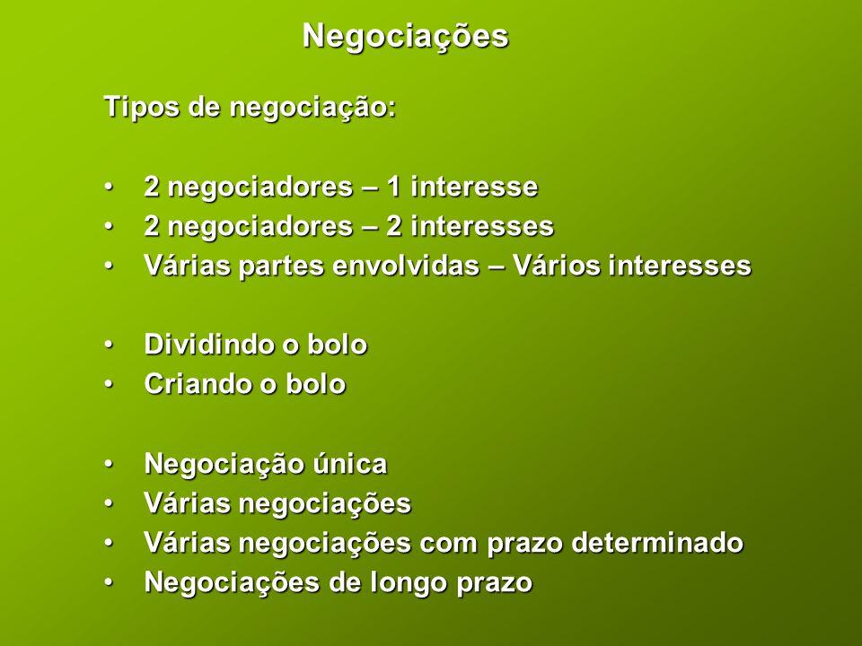 Negociações Tipos de negociação: 2 negociadores – 1 interesse