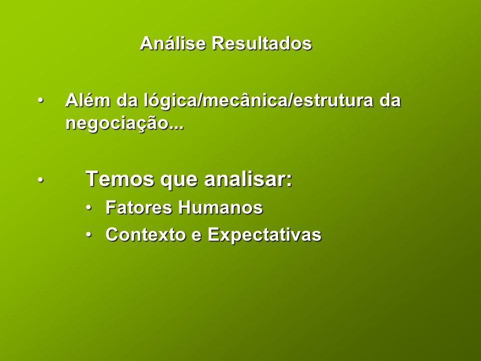 Análise Resultados Além da lógica/mecânica/estrutura da negociação... Temos que analisar: Fatores Humanos.