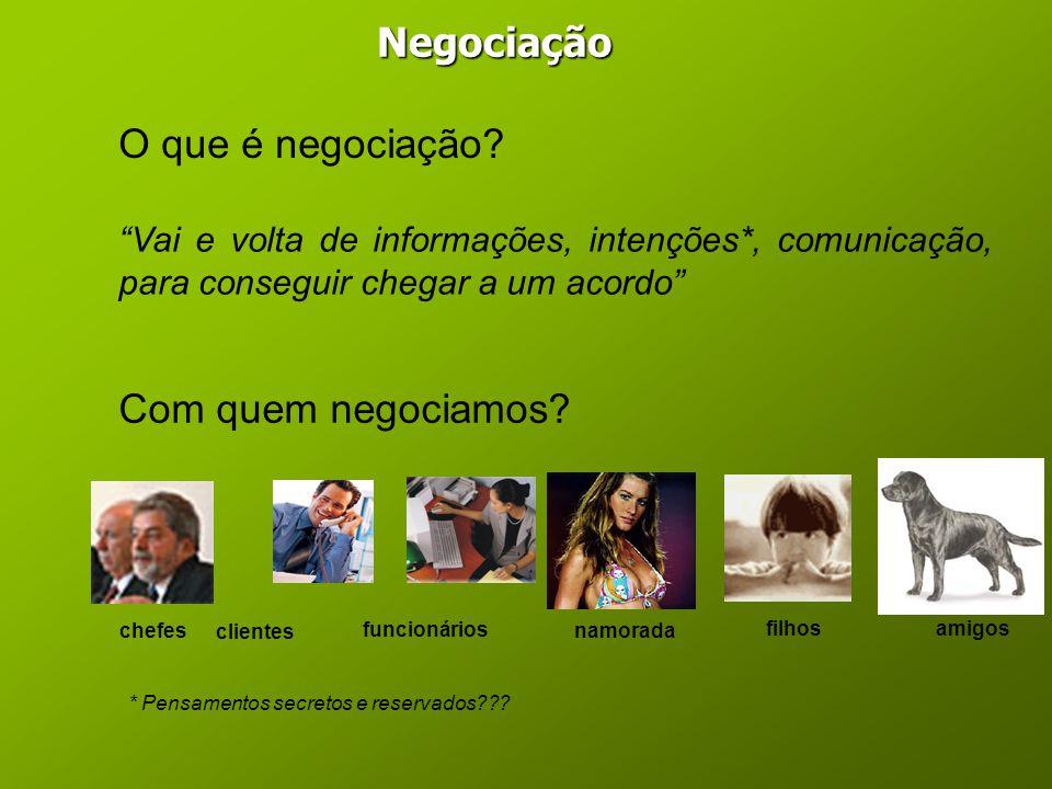 Negociação O que é negociação Com quem negociamos