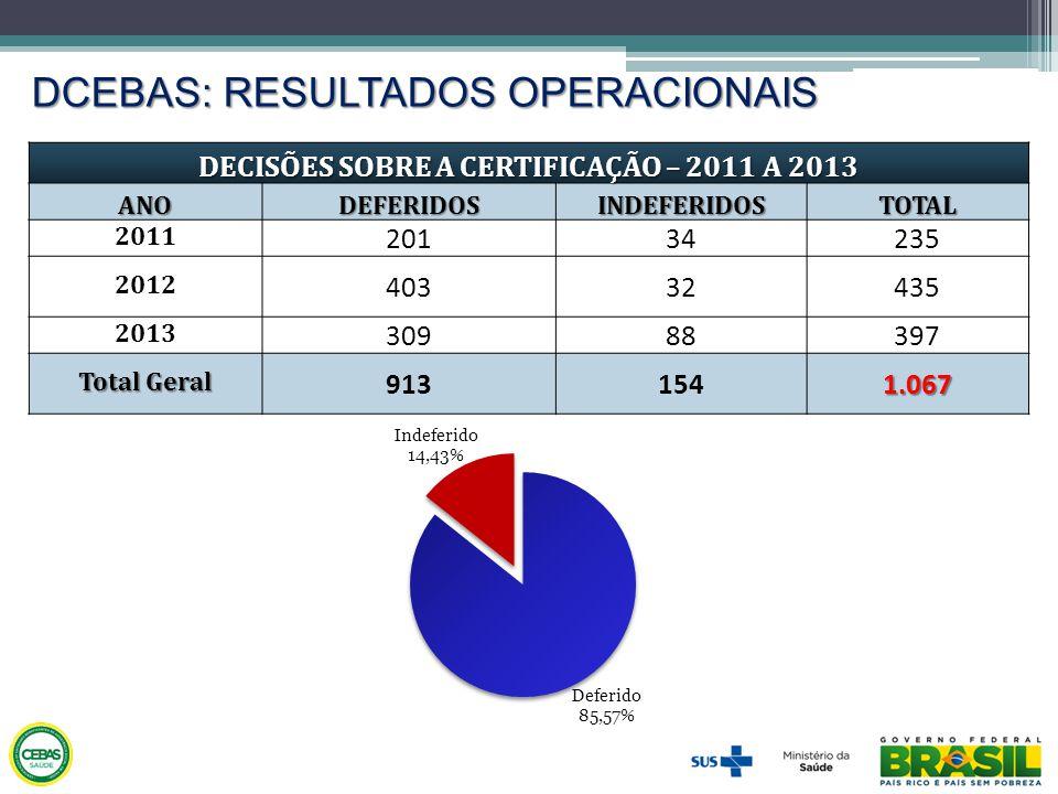 DECISÕES SOBRE A CERTIFICAÇÃO – 2011 A 2013
