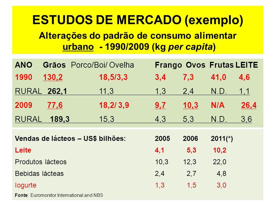 ESTUDOS DE MERCADO (exemplo)