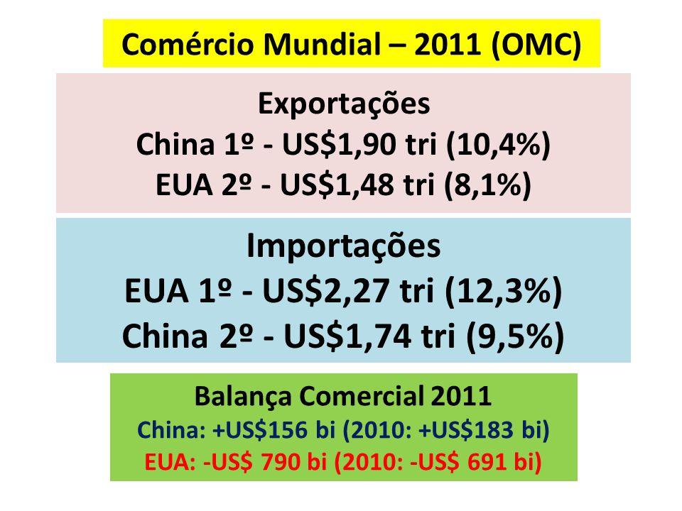 Exportações China 1º - US$1,90 tri (10,4%) EUA 2º - US$1,48 tri (8,1%)