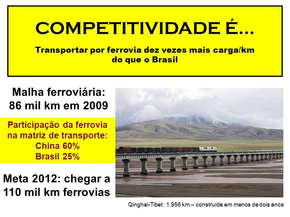 COMPETITIVIDADE É... Malha ferroviária: 86 mil km em 2009
