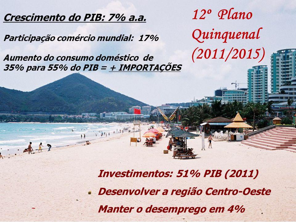 12º Plano Quinquenal (2011/2015) Crescimento do PIB: 7% a.a.