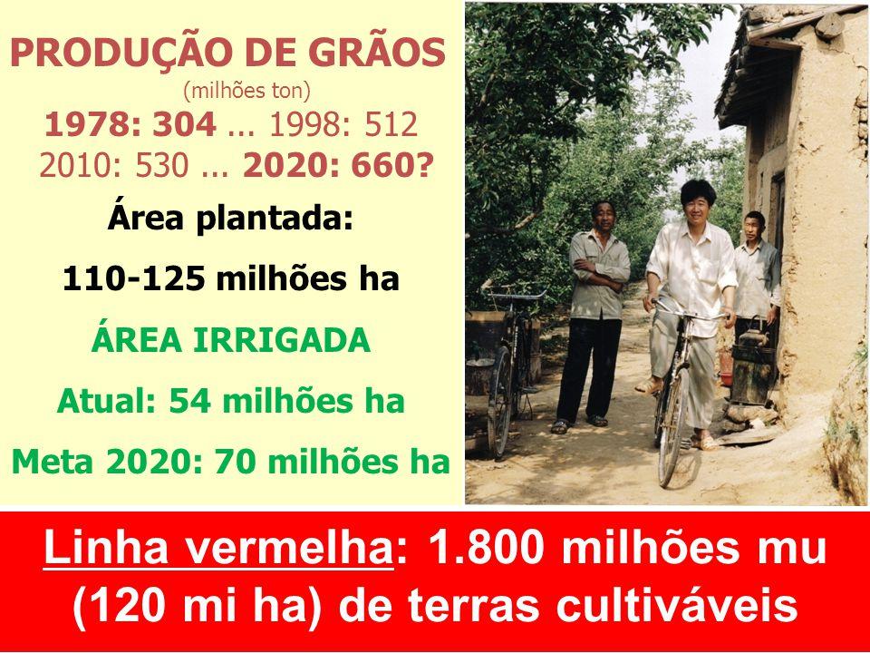 Linha vermelha: 1.800 milhões mu (120 mi ha) de terras cultiváveis