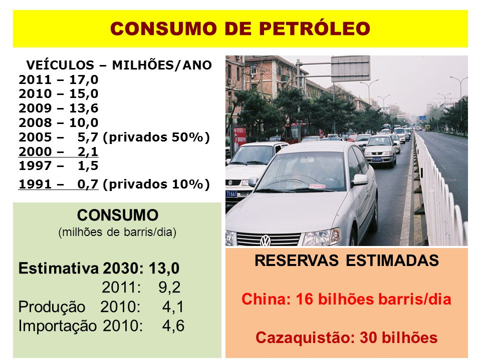 VEÍCULOS – MILHÕES/ANO China: 16 bilhões barris/dia