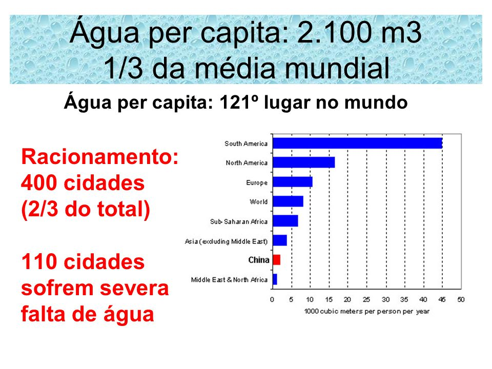 Água per capita: 2.100 m3 1/3 da média mundial