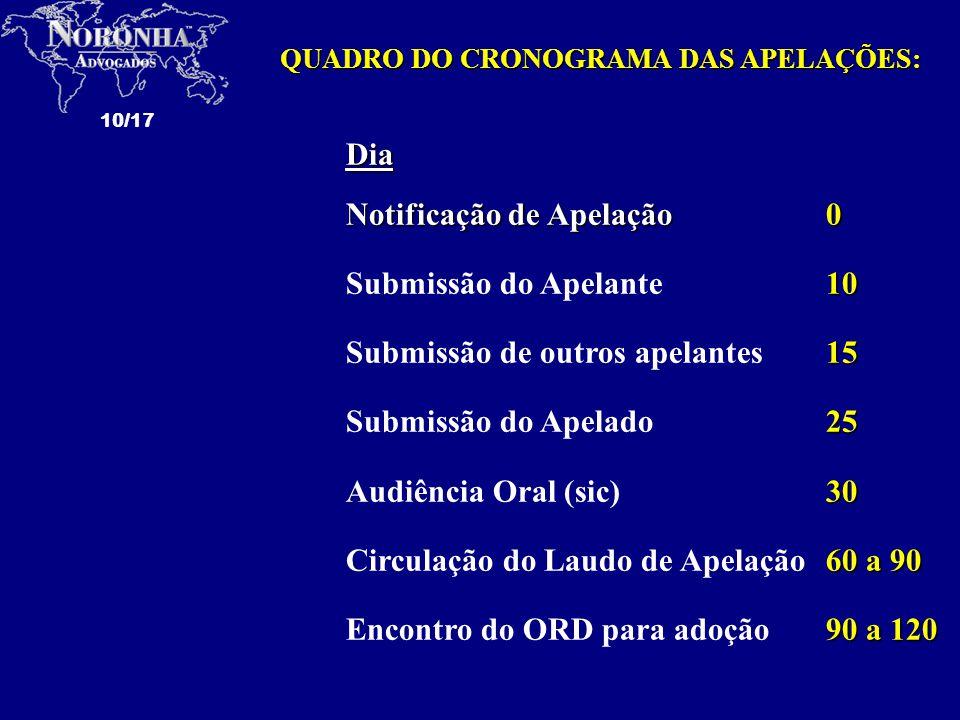 QUADRO DO CRONOGRAMA DAS APELAÇÕES: