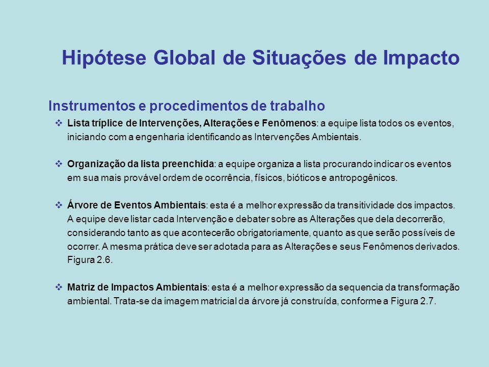 Hipótese Global de Situações de Impacto