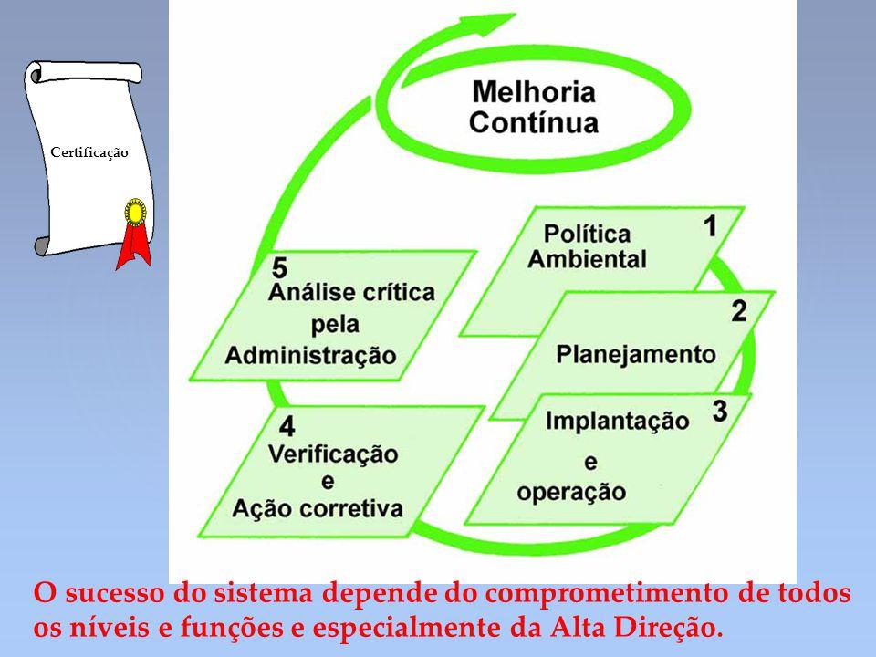 Certificação O sucesso do sistema depende do comprometimento de todos os níveis e funções e especialmente da Alta Direção.
